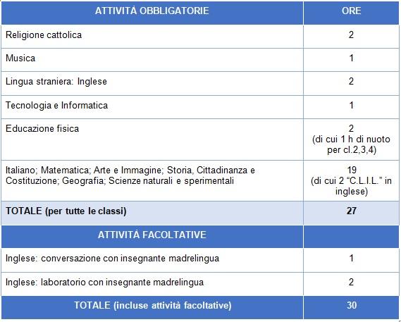 Orari e organizzazione | Leone XIII