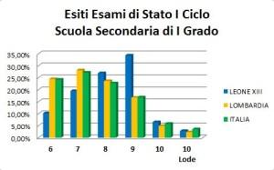 Esiti Esami di Stato conclusivi del primo ciclo d'istruzione Scuola Secondaria di I Grado 2015-16