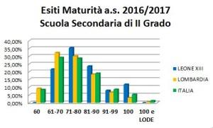 Esiti Maturità a.s.2016-17 Scuola Secondaria di II Grado
