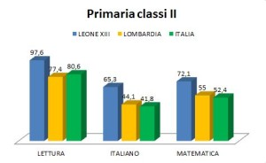 Invalsi a.s. 2016-17 Primaria classi II
