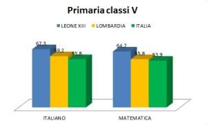 Invalsi a.s. 2016-17 Primaria Classi V