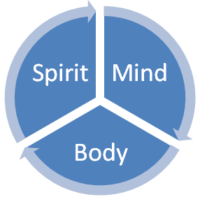 spirit-mind-body